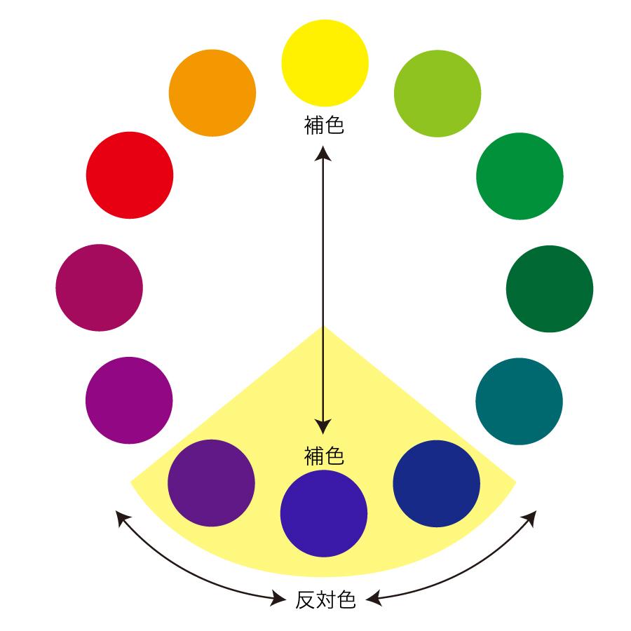 色相環からの「補色」「反対色」の関係