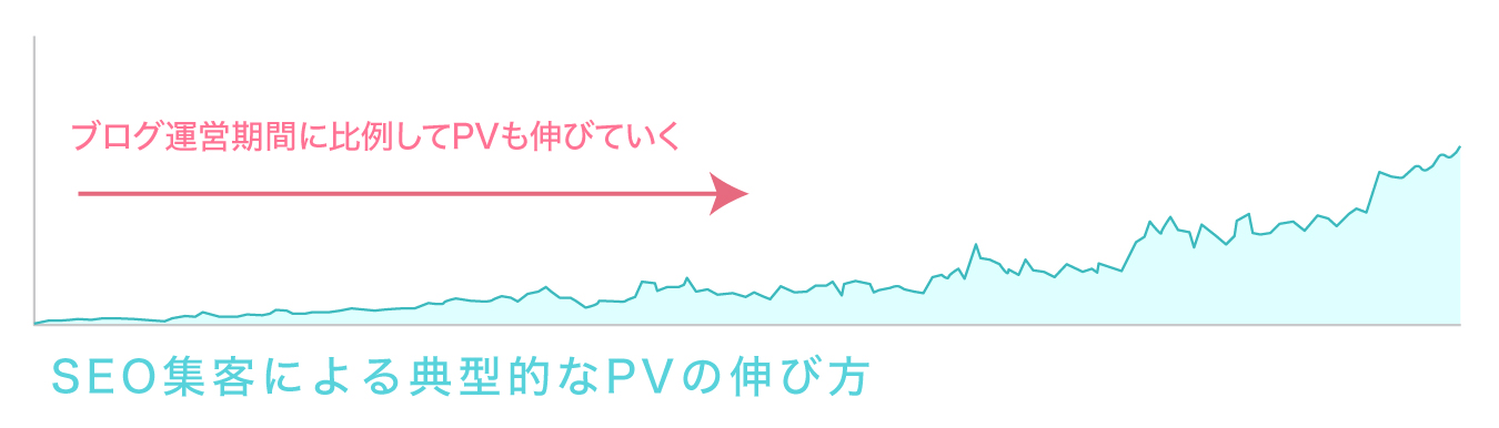 ブログ運営期間に比例してPVも伸びていくグラフ