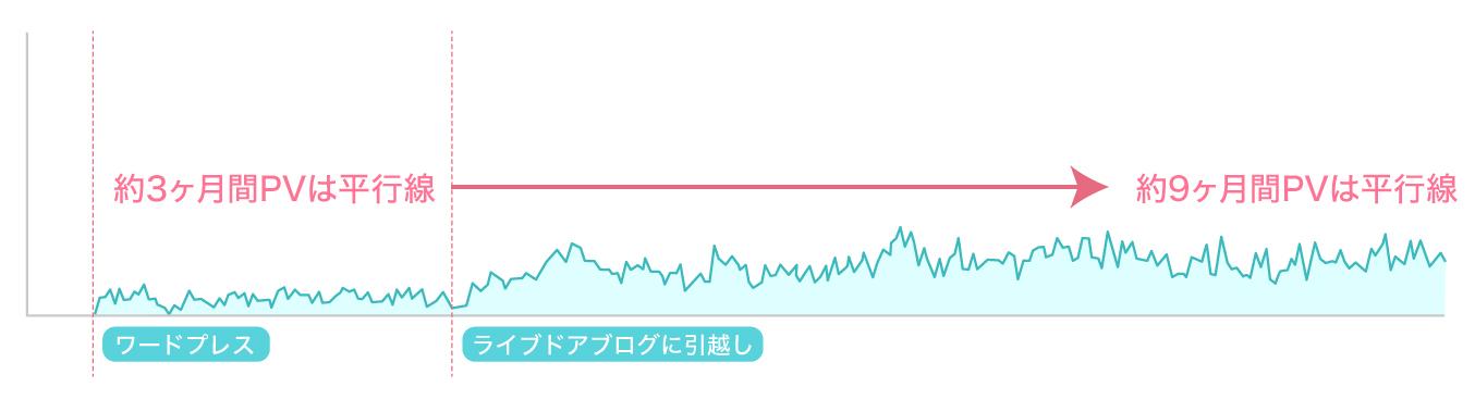 PVが頭打ちしてしまったブログのグラフ