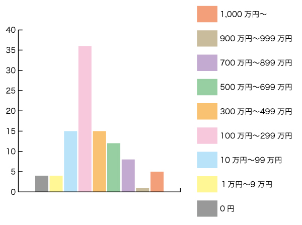 30代独身女性の貯金額グラフ